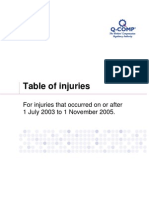 Table of Injuries 1 July 2003 to 1 November 2005