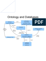 ★★★Ontology_and_Databases