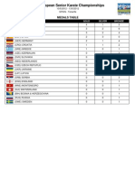 Result a Dos y Medallero to Europa Senior 2012