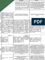 Cuadro Comparativo Estructura Interna