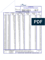 Temp Probe YSI 400 700 Series
