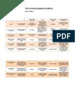 Contexto Socioeconómico de México. Unidad 3. Actividad 2. Cuadro comparativo modelos económicos.