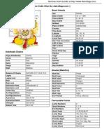 Vedic Chart PDF