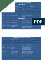 Battles Chart PDF