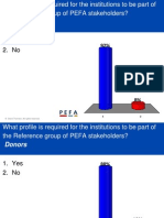 Polling results from PEFA - Wrap Up 1