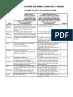 Suggested Pfmea Evaluation Criteria