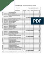 FATEC SBC Institucional Grade Eletronica Modalidade Automacao Industrial 2010 (1)