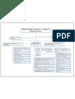 Organigrama Funcional del SENA CTAPT