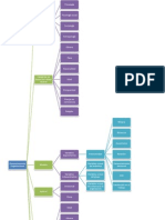 Cuadro sinóptico del comportamiento organizacional