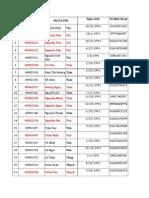 Danh sách đăng ký CTTN