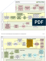 Policy on Policies Flow Chart