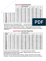 LPG Pipe Sizing Chart