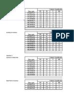 Traffic Project Data