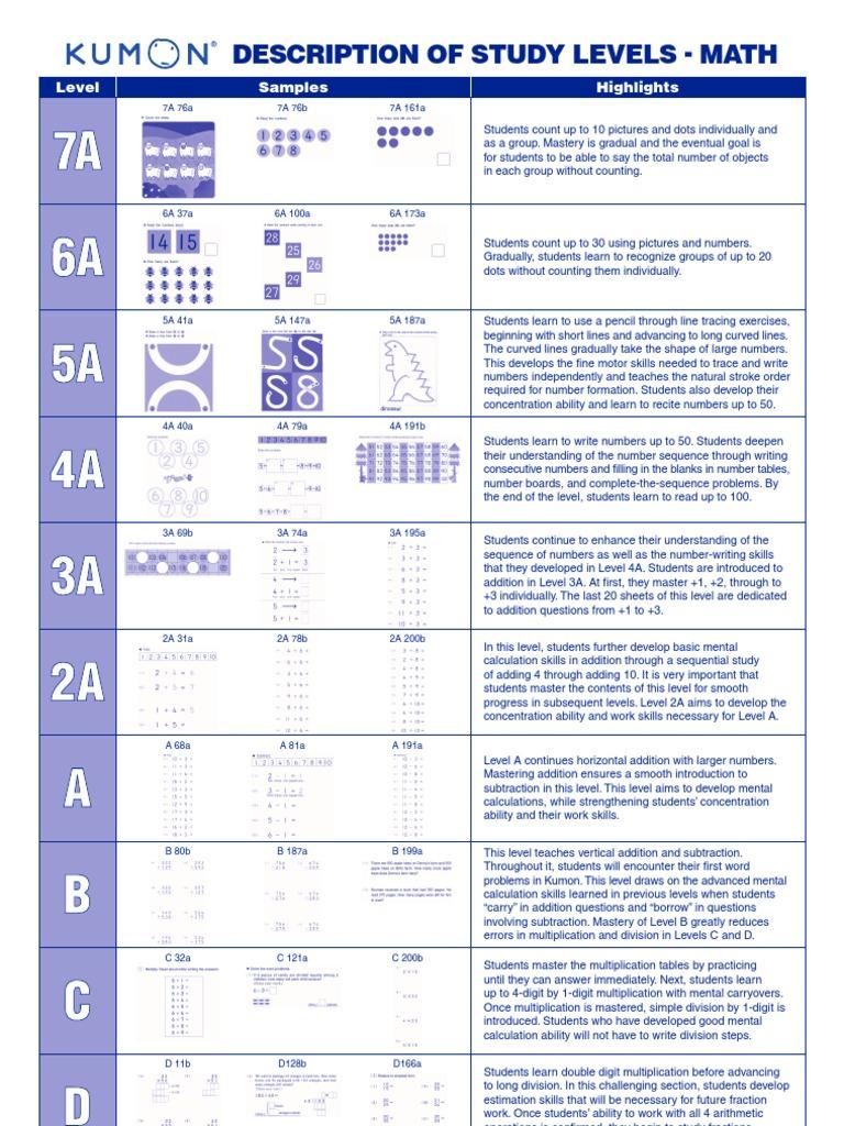 Kumon Math Levels Multiplication – Kumon Worksheets Pdf