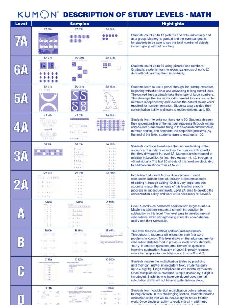 Uncategorized Kumon Math Worksheet kumon math levels multiplication equations
