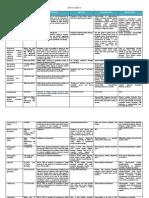 Sample - Drug Index Database