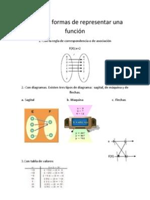 Distintas Formas De Representar Una Función Ajedrez Enseñanza De Matemática