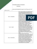 AP Psychology Cumulative Test Study Guide
