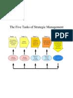 Str Mgt Process