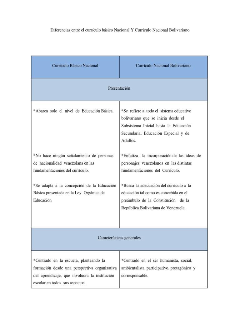 Diferencias entre el currículo básico Nacional Y Currículo Nacional ...