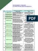 Standardi u Oblasti Ispitivanja Metodama Bez Razaranja