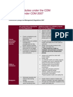 Summary of Duties Under the CDM Regulations Under CDM 2007