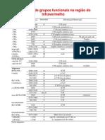 Tabela de absorção de IV