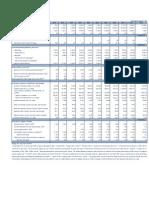 Osnovni Makroekonomski Indikatori 11. Jul 2011.