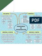 mapa paradigma