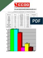 Resultado de Las Elecciones Sindicales 2012