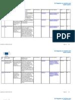 Nutrition - 1600 allégations non autorisées et 222 autorisées par UE