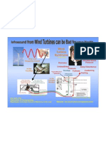 Infra Sound From Wind Turbines Poster