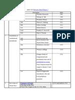 AMH 2020 Review Sheet Exam 2