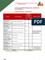 Ejemplo de to de Medicion Procesos Operativos