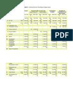Analisa Ekonomi Budidaya Kelapa Sawit