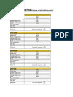 Gtg Database