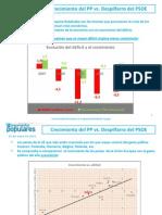 Crecimiento PP vs Despilfarro PSOE