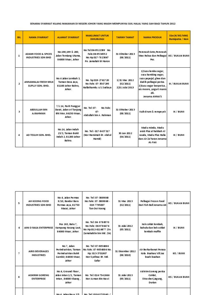 Senarai Iks Di Johor Bahru