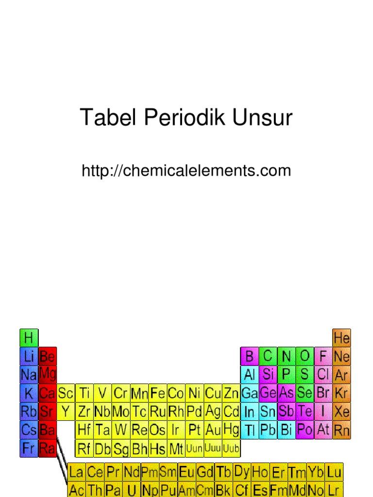 Tabel Periodik Unsur | Actinide | Metals