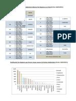 Analisis Pasivos Ambient Ales Por Regiones