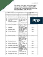 List of MOUs Till Date