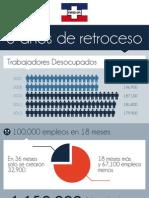 Análisis de tres años de retroceso con gobierno de FMLN