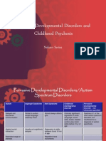 Pervasive Developmental Disorders and Childhood Psychosis