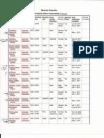 Lista Pending Div approval março 2012