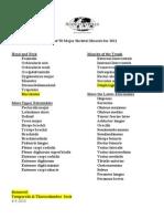 2011 List of Major Skeletal Muscles