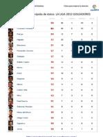 Localizacion Rapida de Datos La Liga Bbva 2012 Los Go Lead Ores