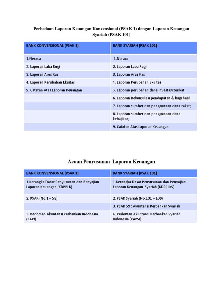 Perbedaan Laporan Keuangan Konvensiona1