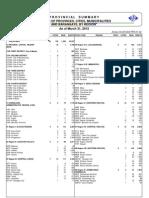 Nscb Psgc Summary Mar312012