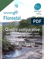 Novo Código Florestal - Quadro Comparativo - Vera Weigand 1.0