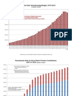 Pennsylvania Budget Chart Book